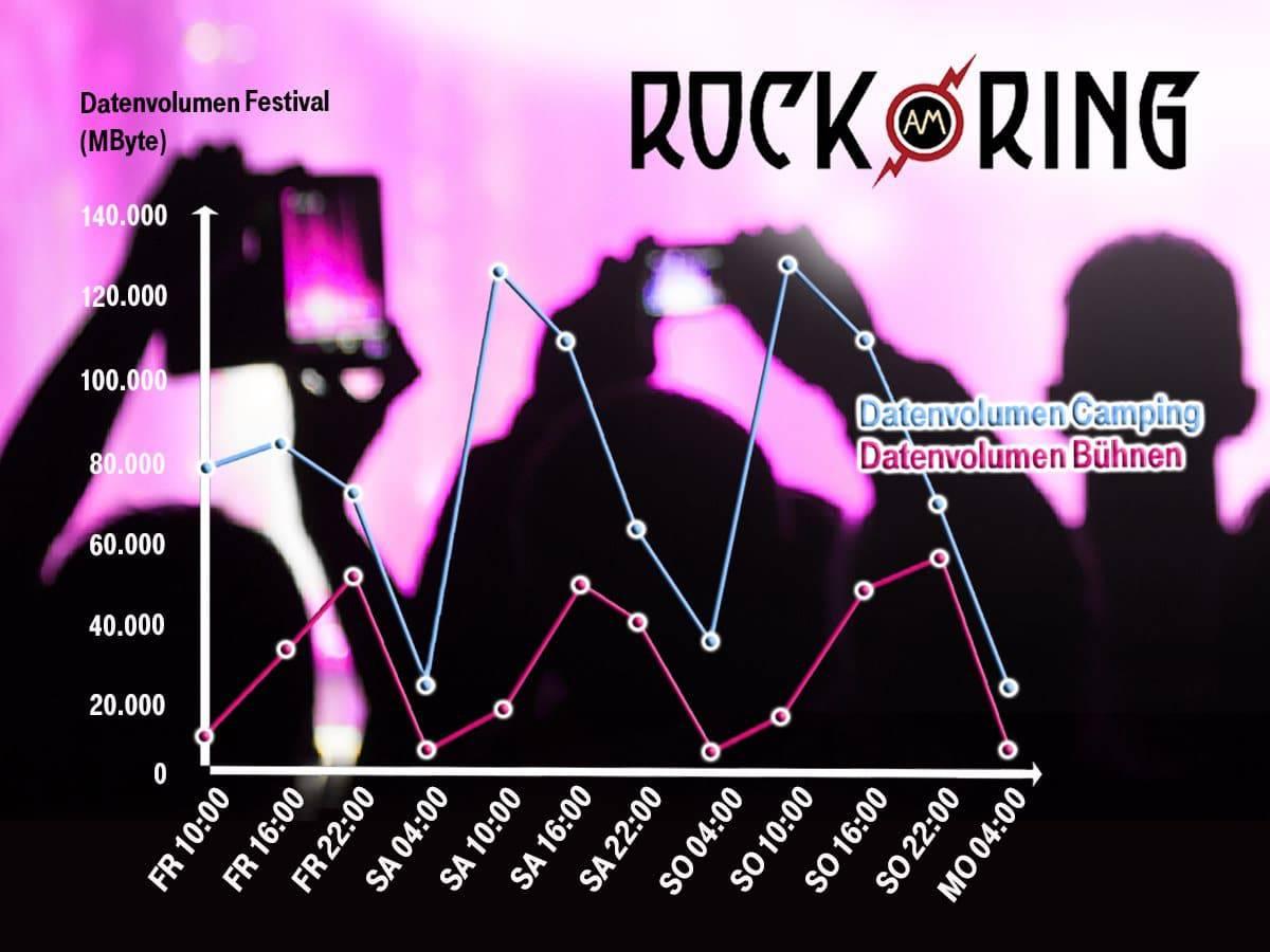 Rock am Ring 2019 - Der mobile Traffic hat sich verdoppelt 2