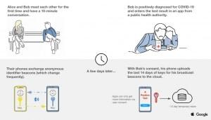 Google Apple Erklärung 01